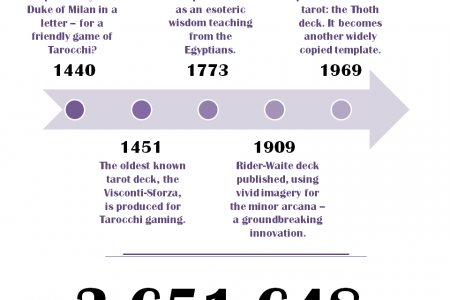 Everything You Wanted to Know About Tarot Infographic