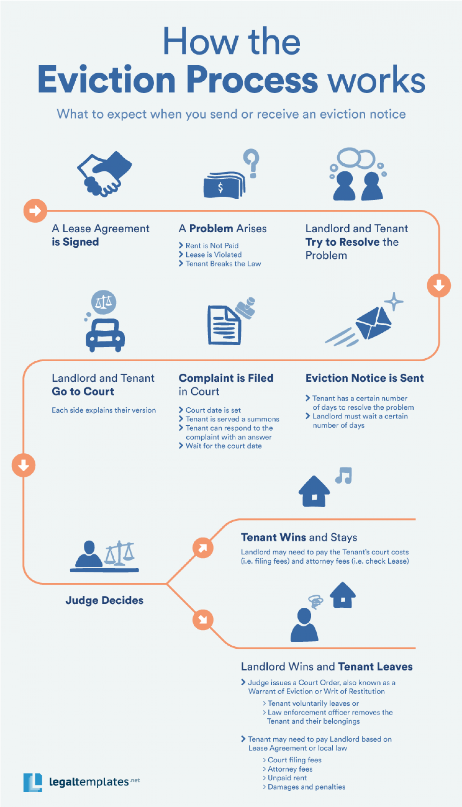 Eviction notice process visual eviction notice process infographic thecheapjerseys Gallery