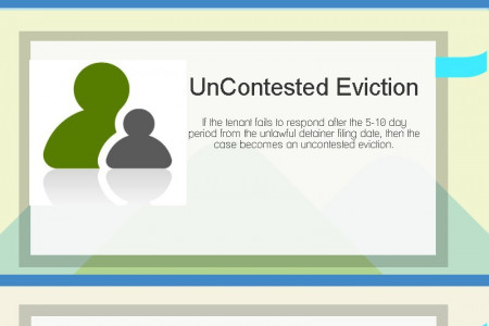 Eviction Process in California Infographic