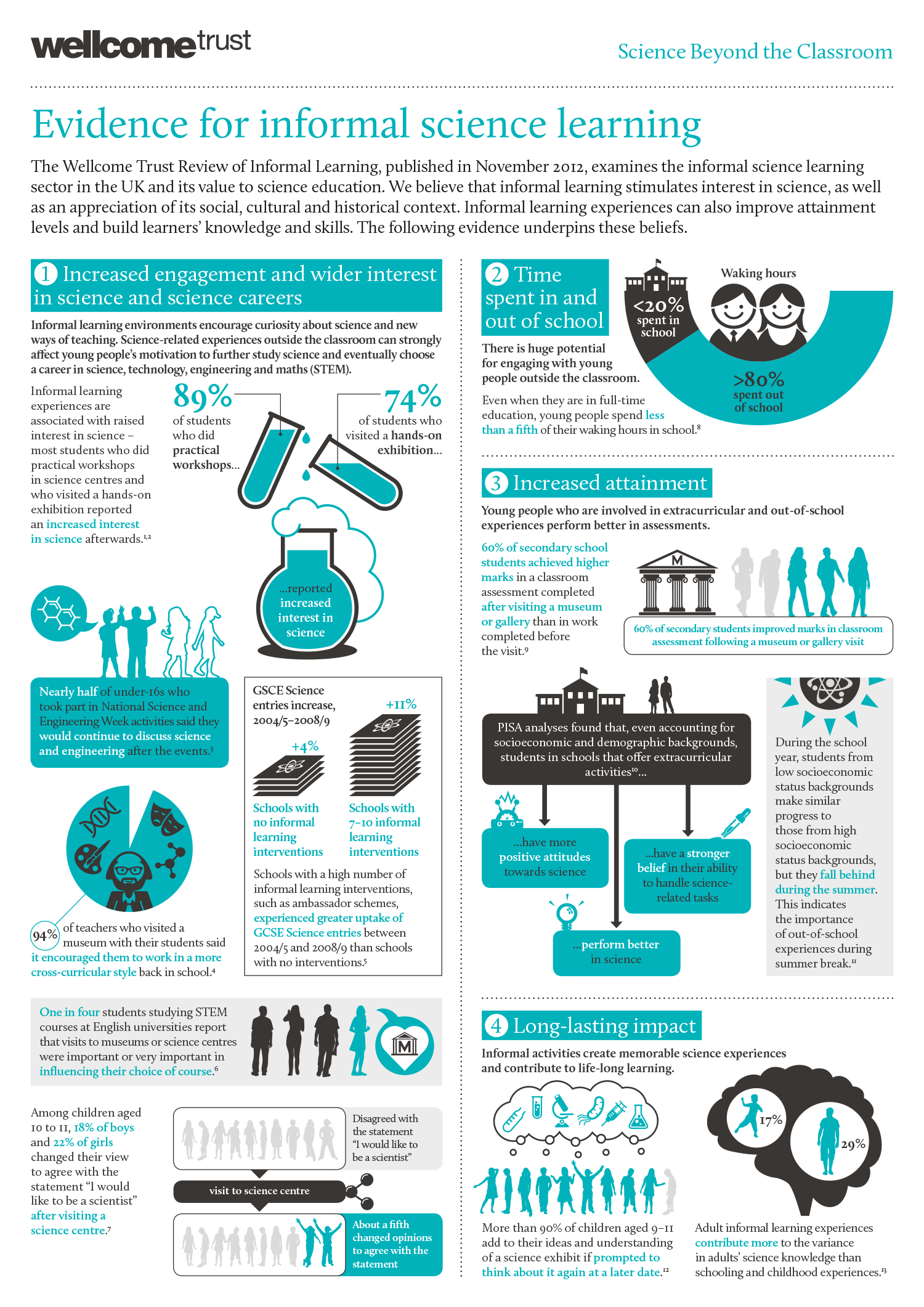 Evidence for informal science learning Infographic