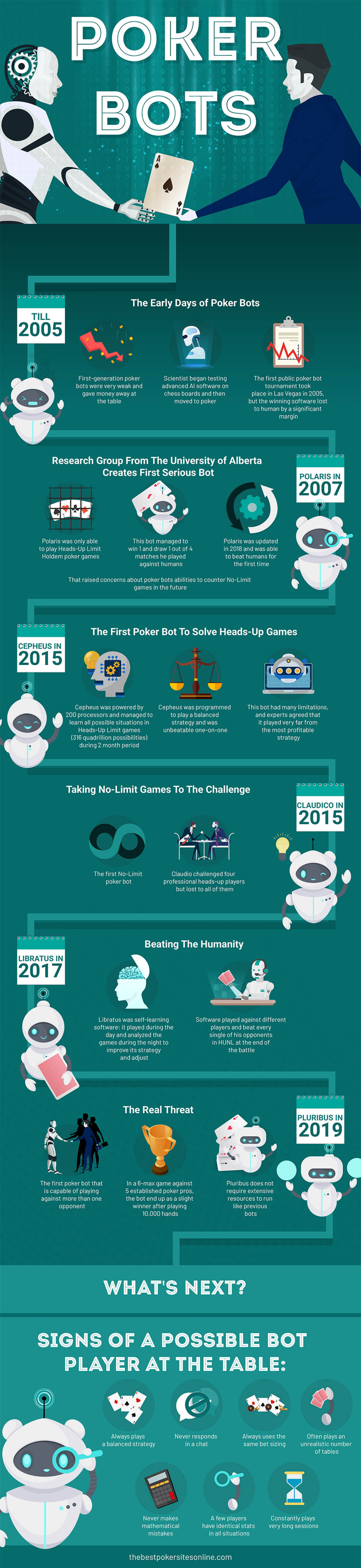 Evolution Of AI Software In Poker Infographic