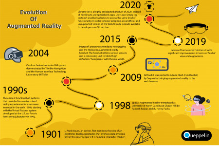 Evolution of Augmented Reality Infographic