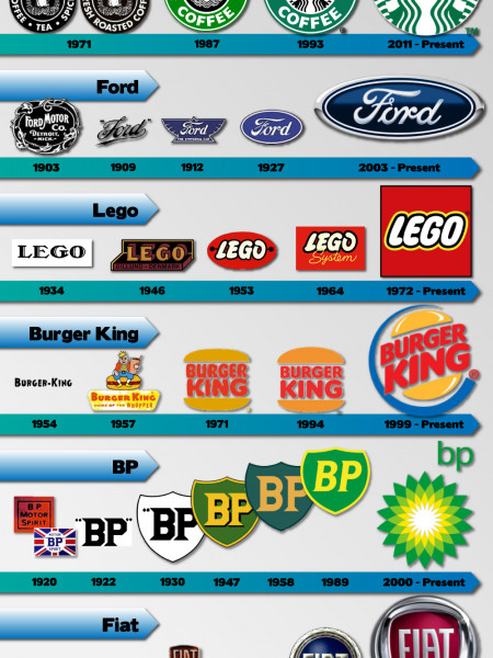 Evolution of brand logos Infographic