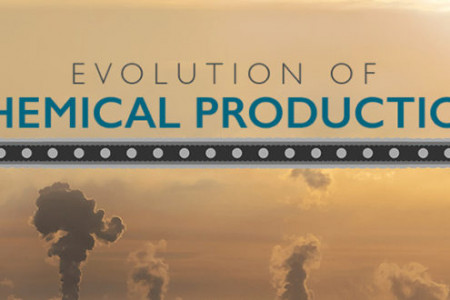 Evolution of Chemical Production Infographic