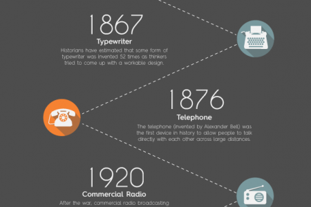 Evolution of communication Infographic
