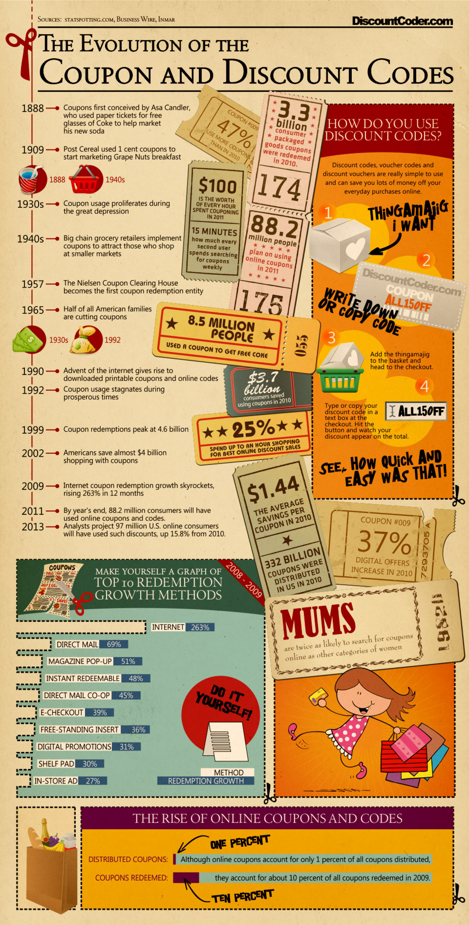 Evolution of coupons and discount codes visual evolution of coupons and discount codes infographic fandeluxe Choice Image