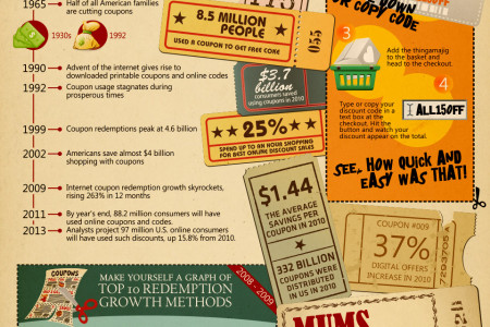 Evolution of Coupons and Discount Codes Infographic