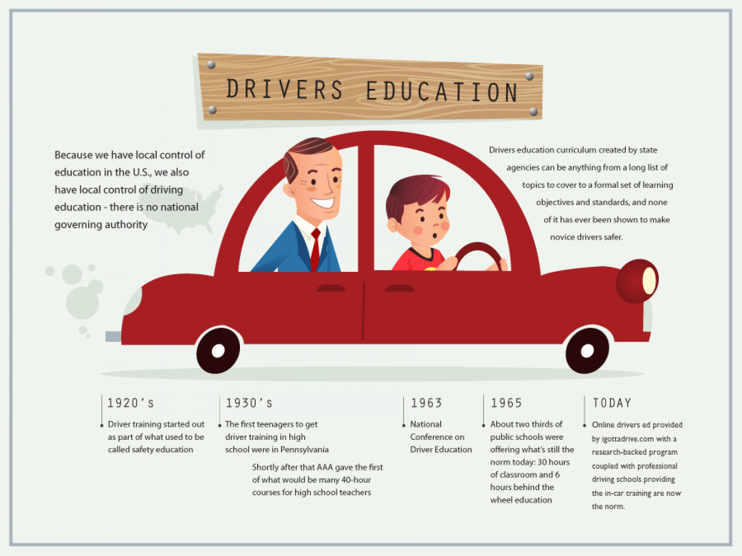 Evolution of Driver's Ed Infographic