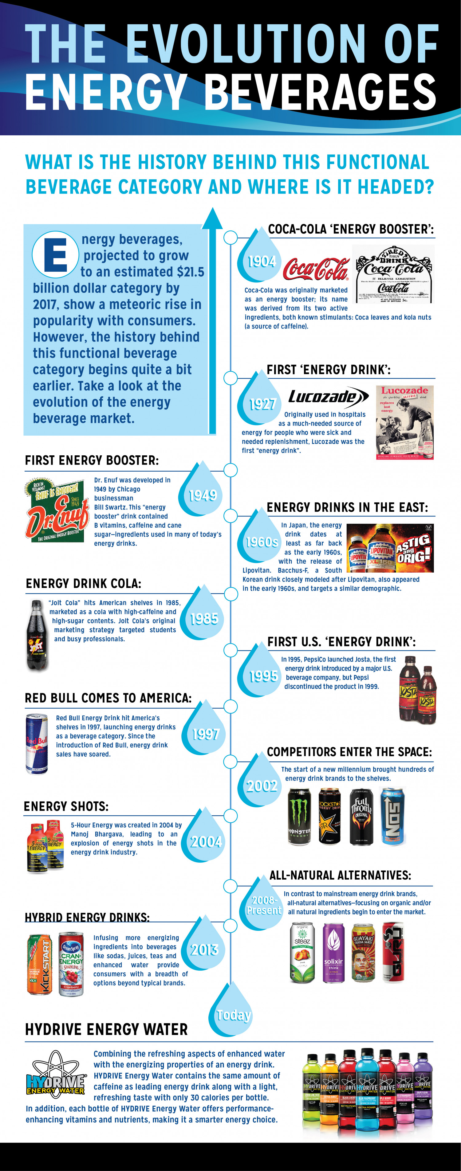 The Evolution of Energy Beverages Infographic