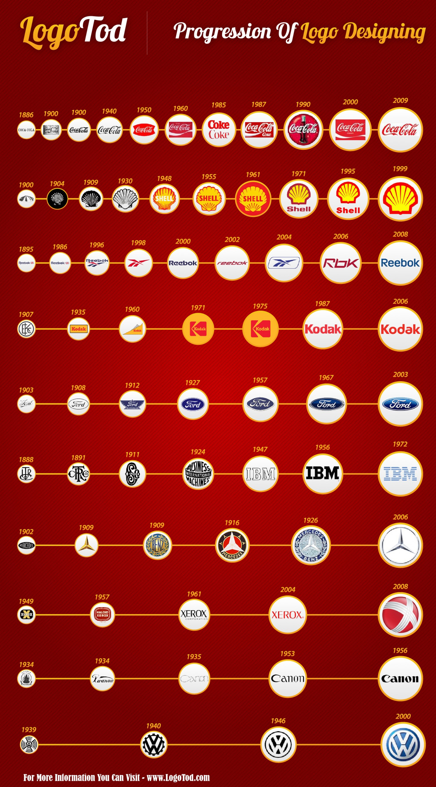 Evolution of Famous Logos Infographic