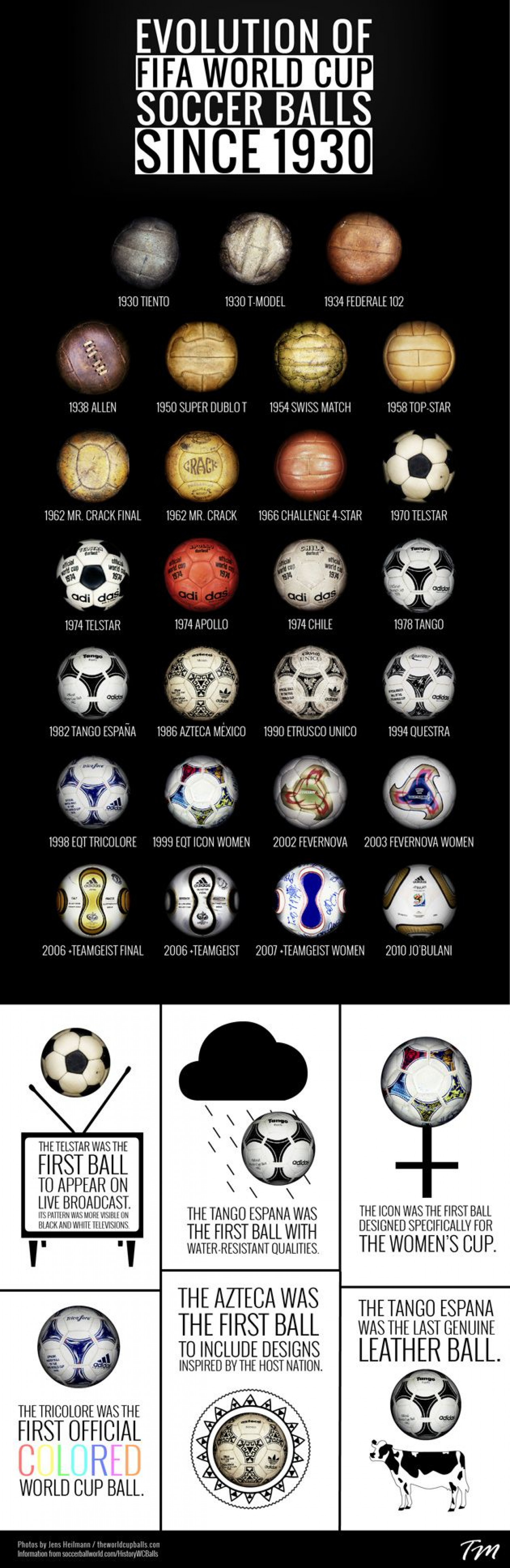 Evolution of FIFA World Cup Soccer Balls- Since 1930 Infographic
