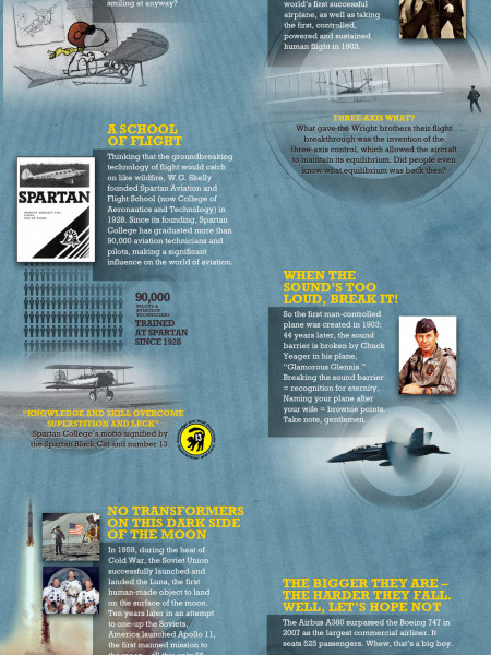 Evolution of Flight: Man's Wonder Infographic