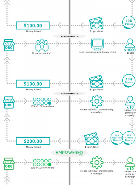 Evolution of Fundraising: Empowered.org Infographic