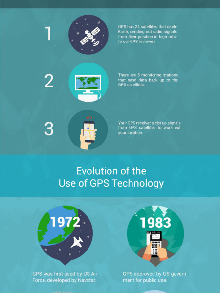 The Evolution of The GPS and How It Works Infographic