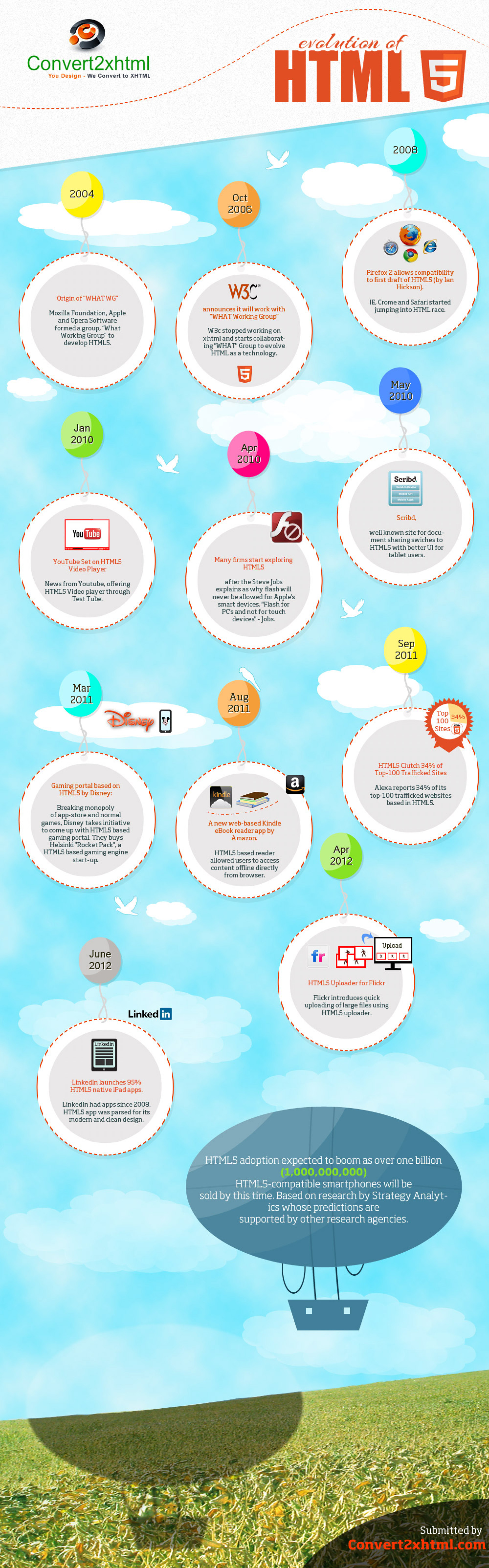 Evolution of HTML5 by Convert2xhtml Infographic