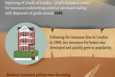 Evolution of Insurance  Infographic