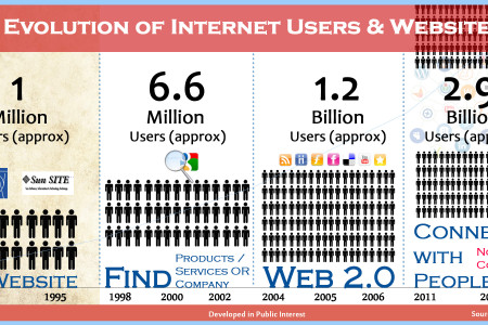 Evolution of Internet Users & Websites Infographic