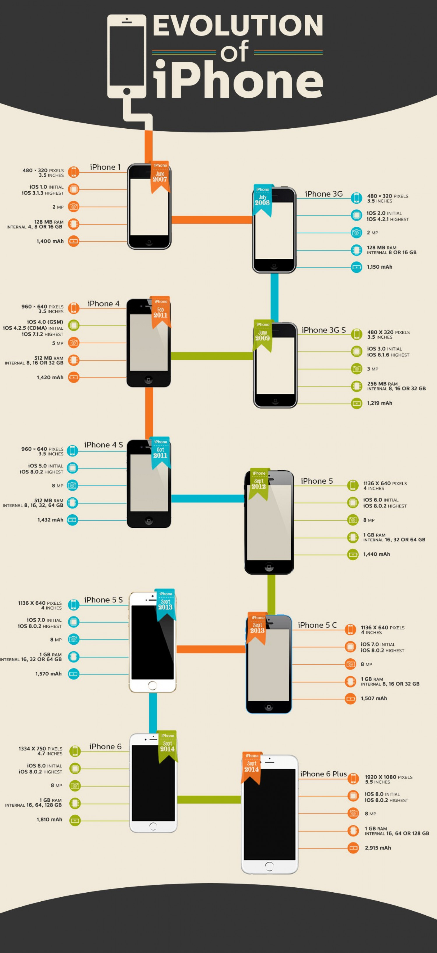 Evolution Of IPhone Specs With Release Dates Infographic