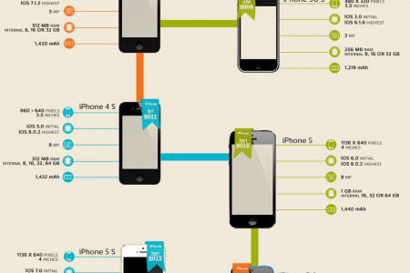 Evolution of iPhone: Specs with Release Dates Infographic
