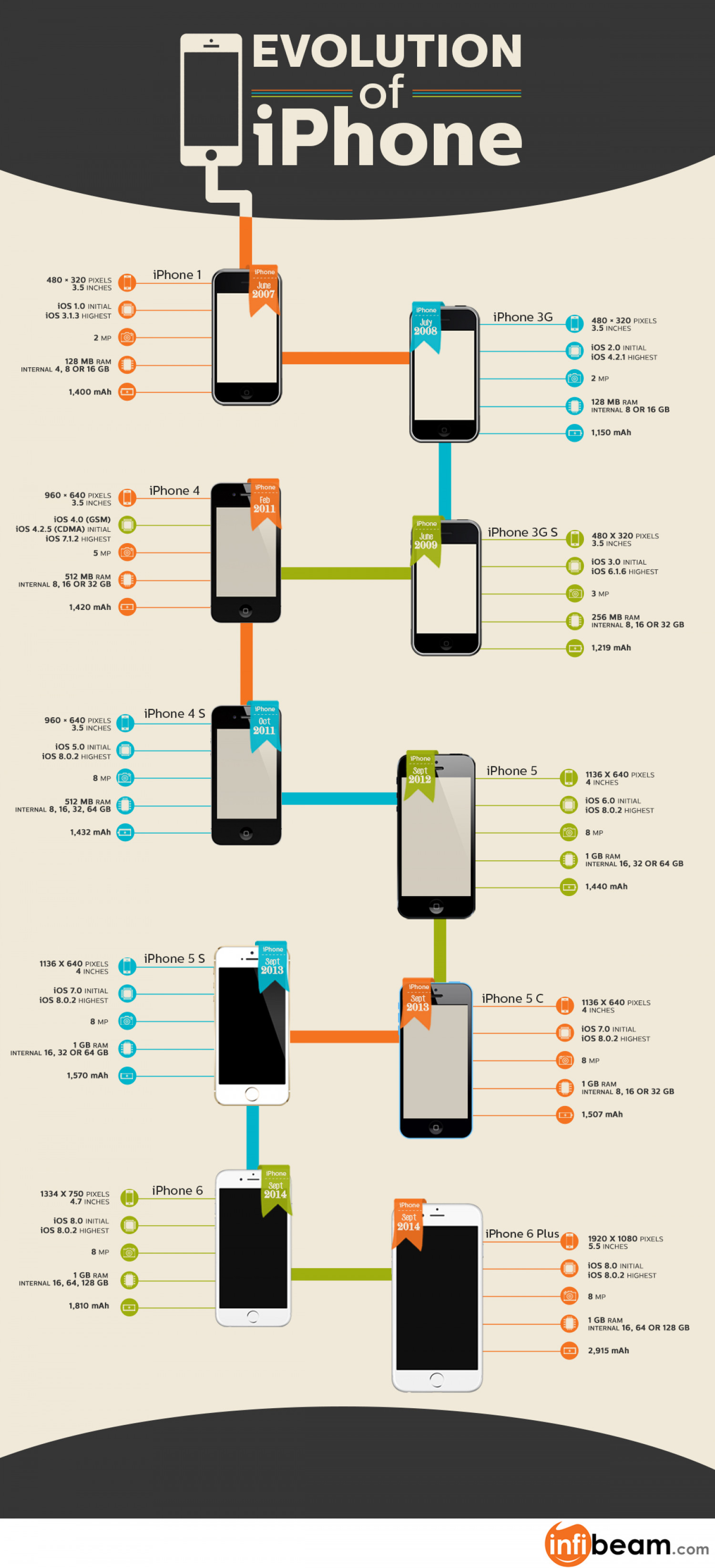Evolution of iPhone Infographic