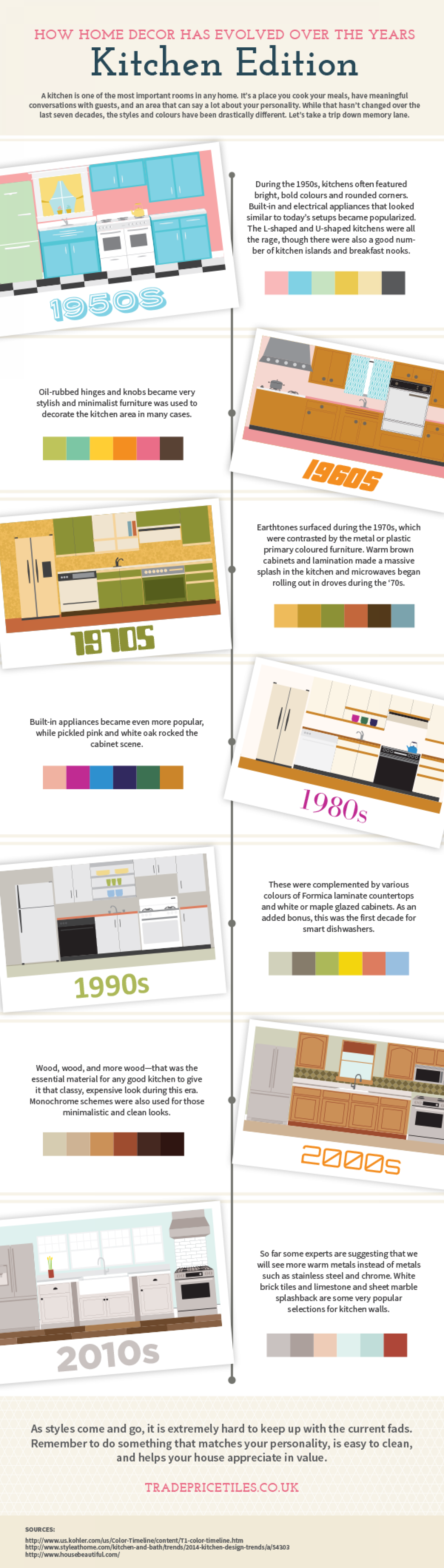 Evolution of Kitchen Decor Infographic