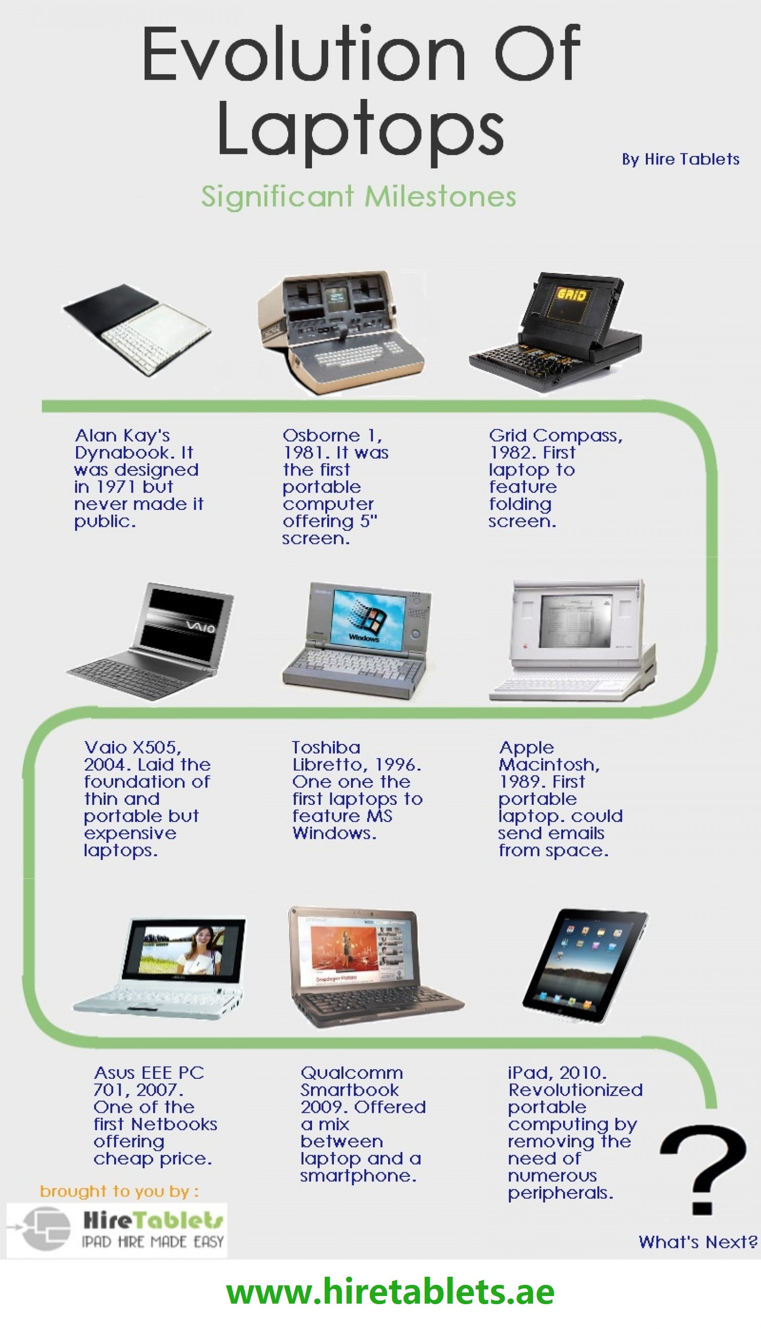 Evolution of Laptops by Hire Tablets Infographic