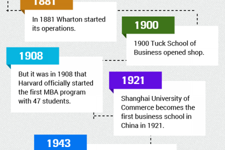 Evolution Of MBA In The Last Century Infographic