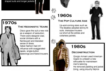 Evolution of Men's Suits Infographic