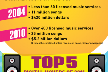 Evolution of Music in the Cloud Infographic