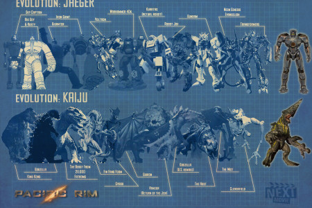 Evolution of Pacific Rim Infographic