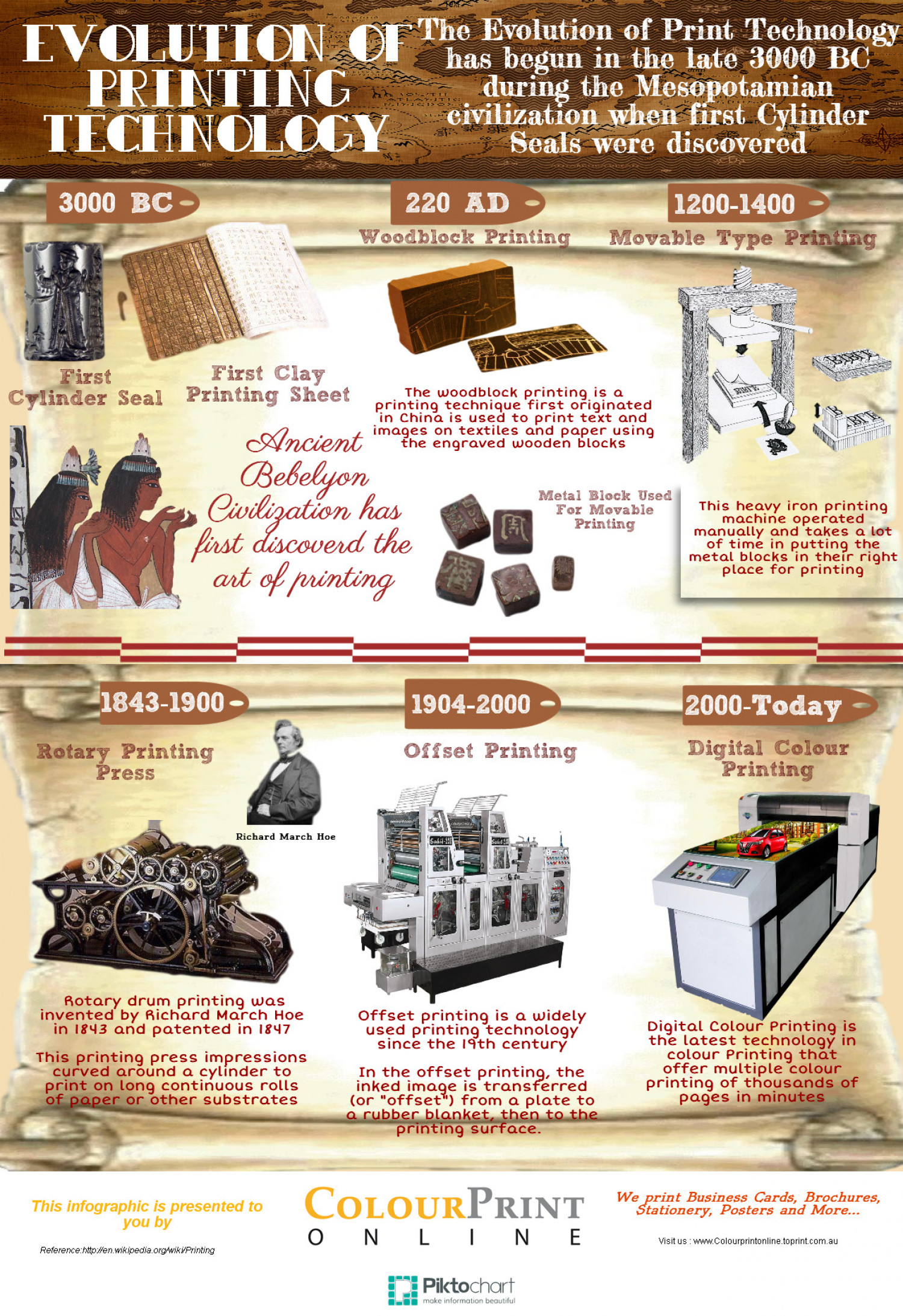 Evolution Of Printing Technology Infographic