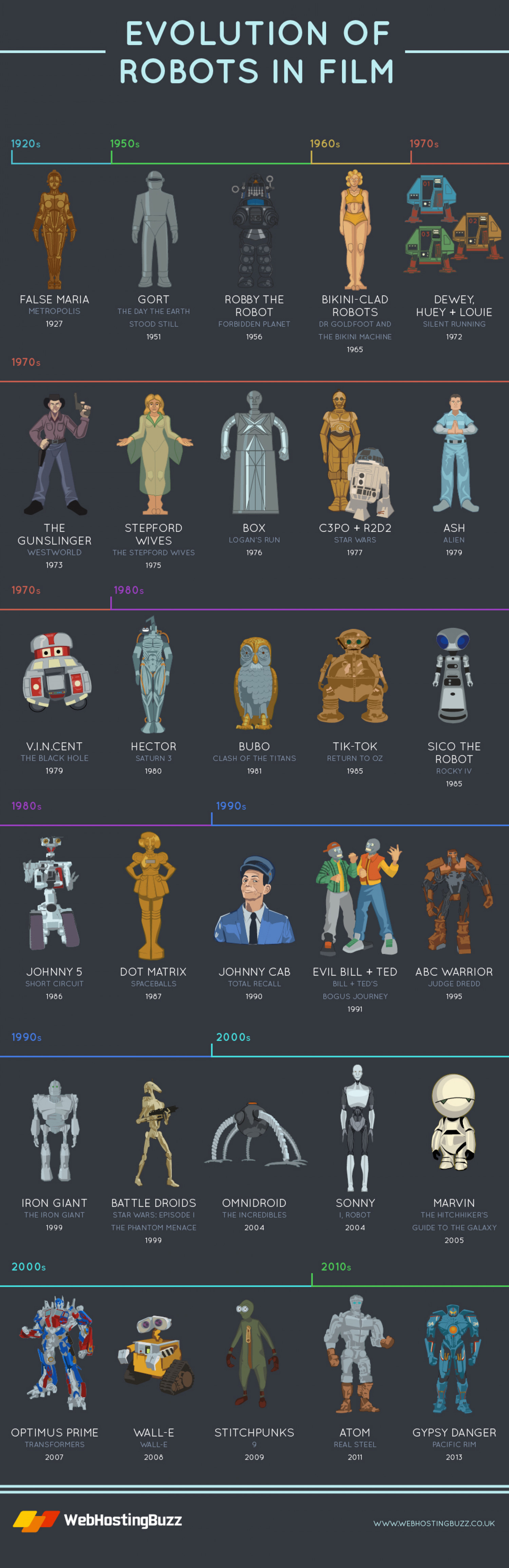 Evolution of Robots in Film Infographic