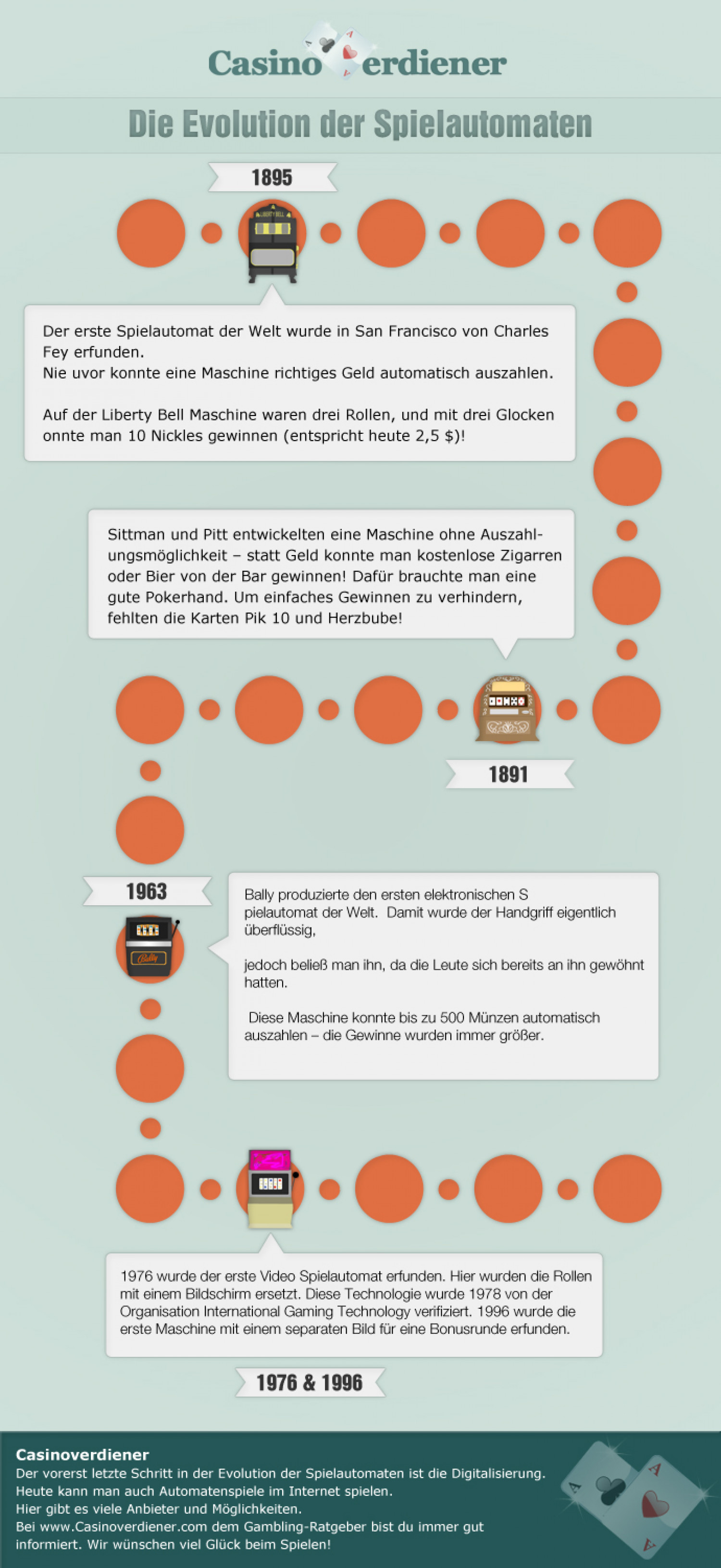 Evolution of slotmachines Infographic