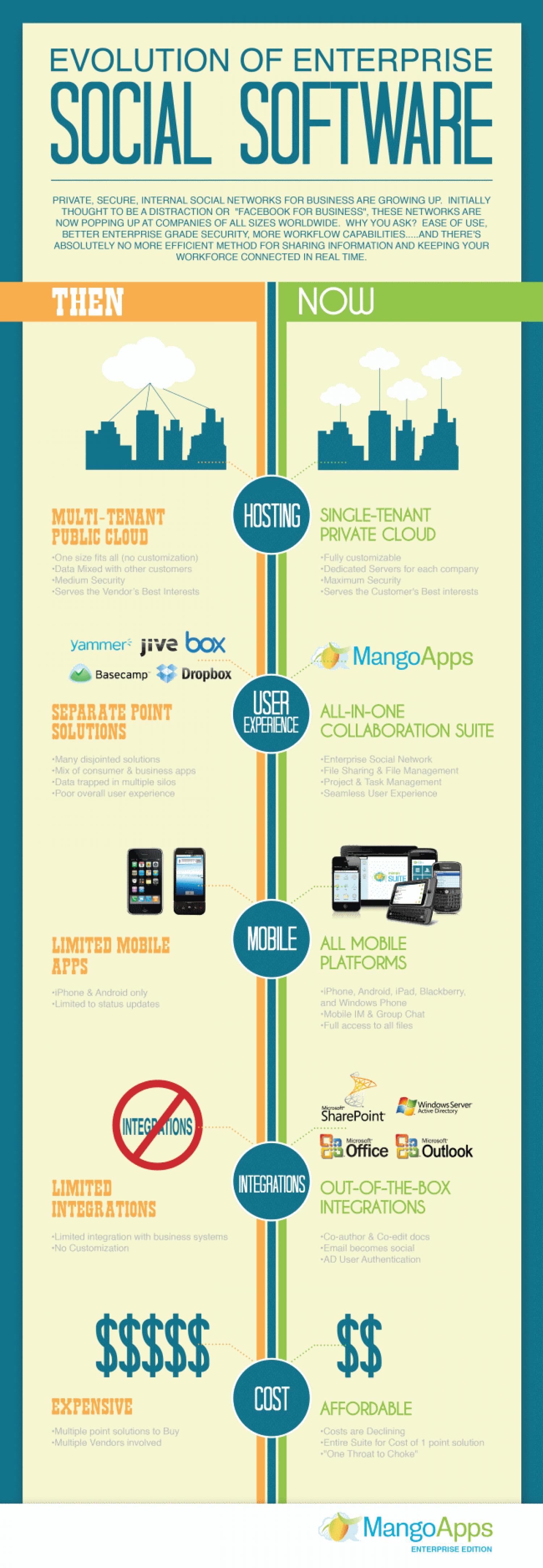 Evolution of Social Enterprise Software  Infographic