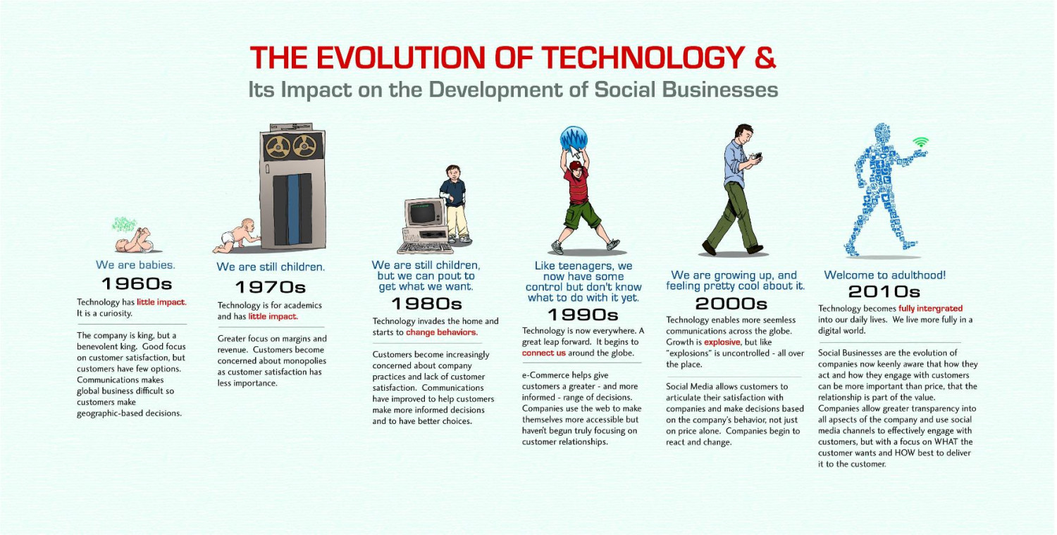 evolution of technology its impact on social businesses  evolution of technology its impact on social businesses development infographic