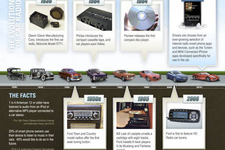 Evolution of the Car Radio Infographic