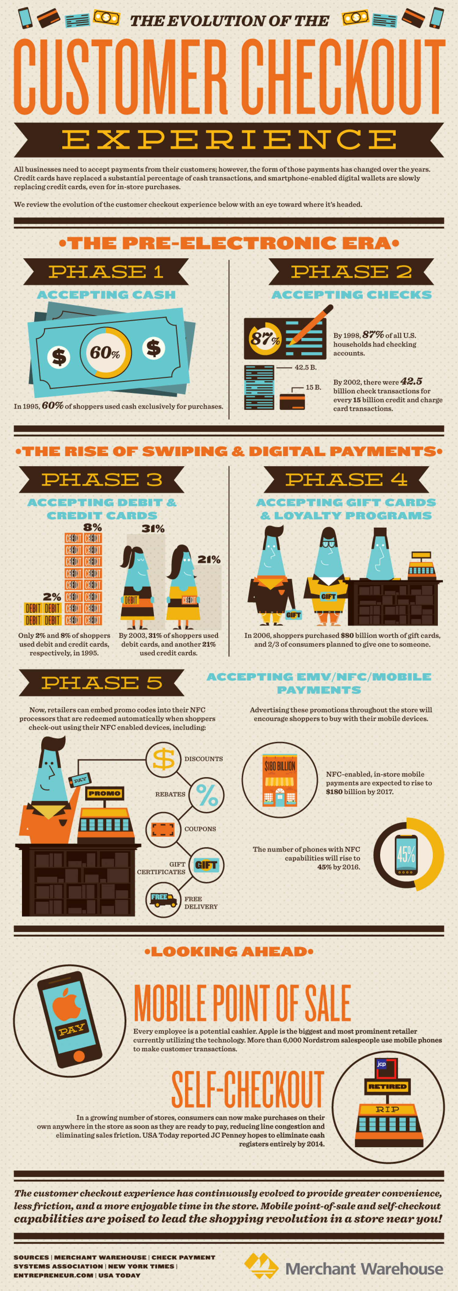 Evolution of the Consumer Checkout Infographic