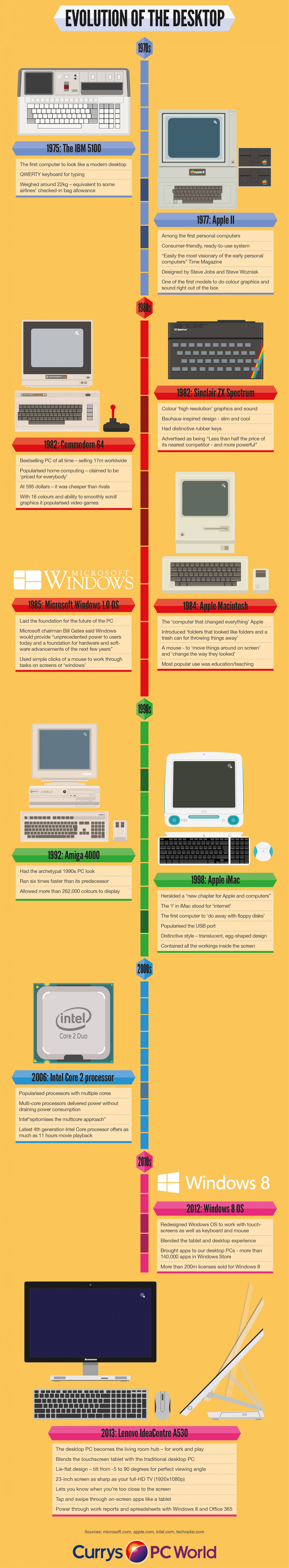 Evolution of the Desktop Infographic