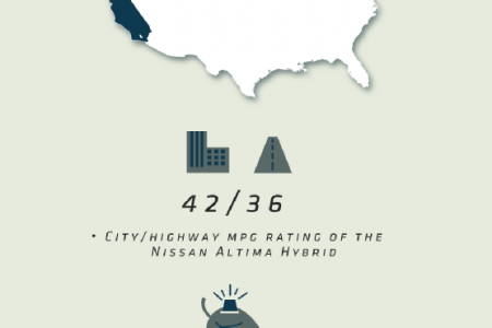 Evolution of the Nissan Altima Infographic
