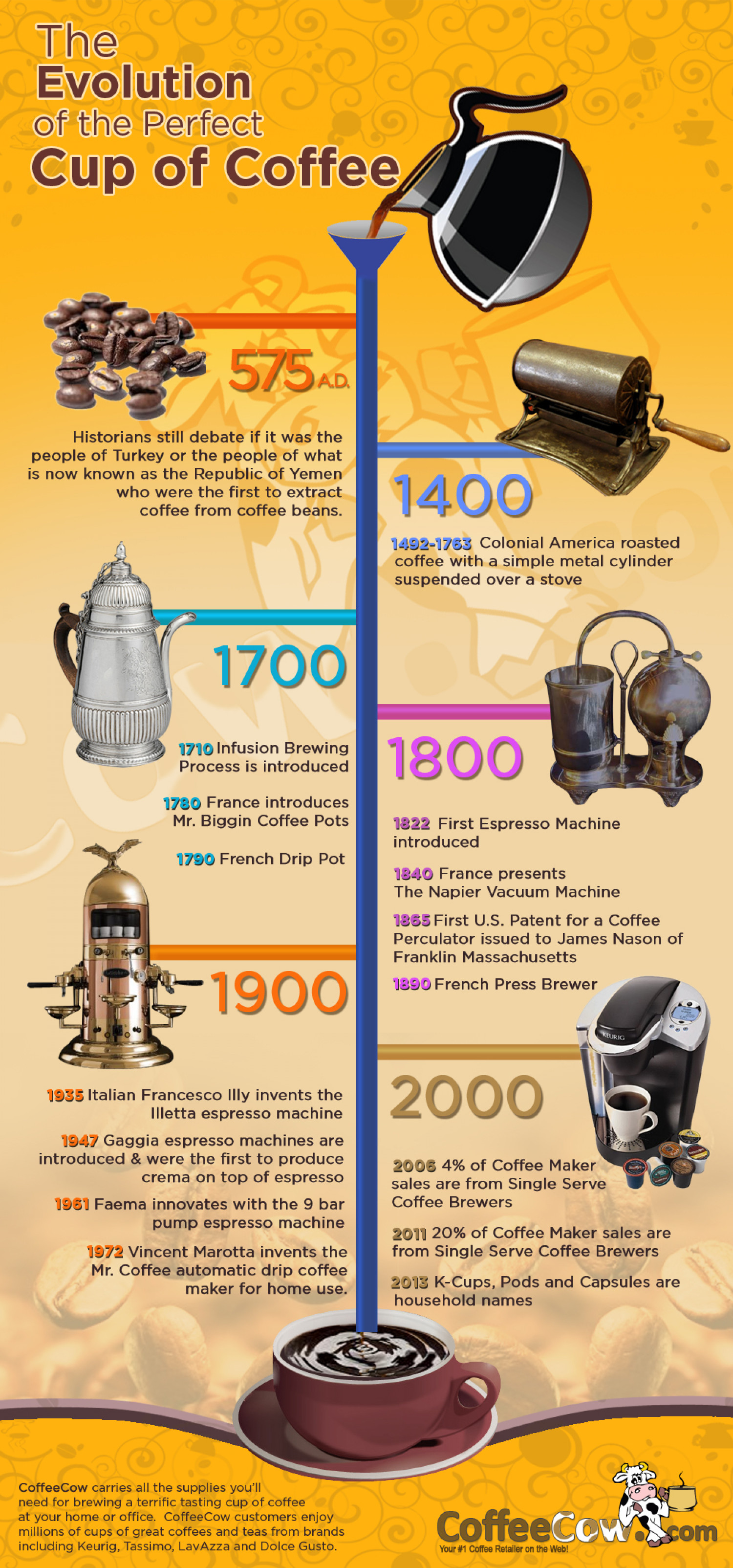 Evolution of the Perfect Cup of Coffee Infographic