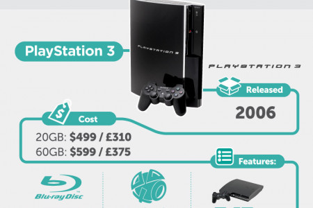 Evolution of the PlayStation Infographic