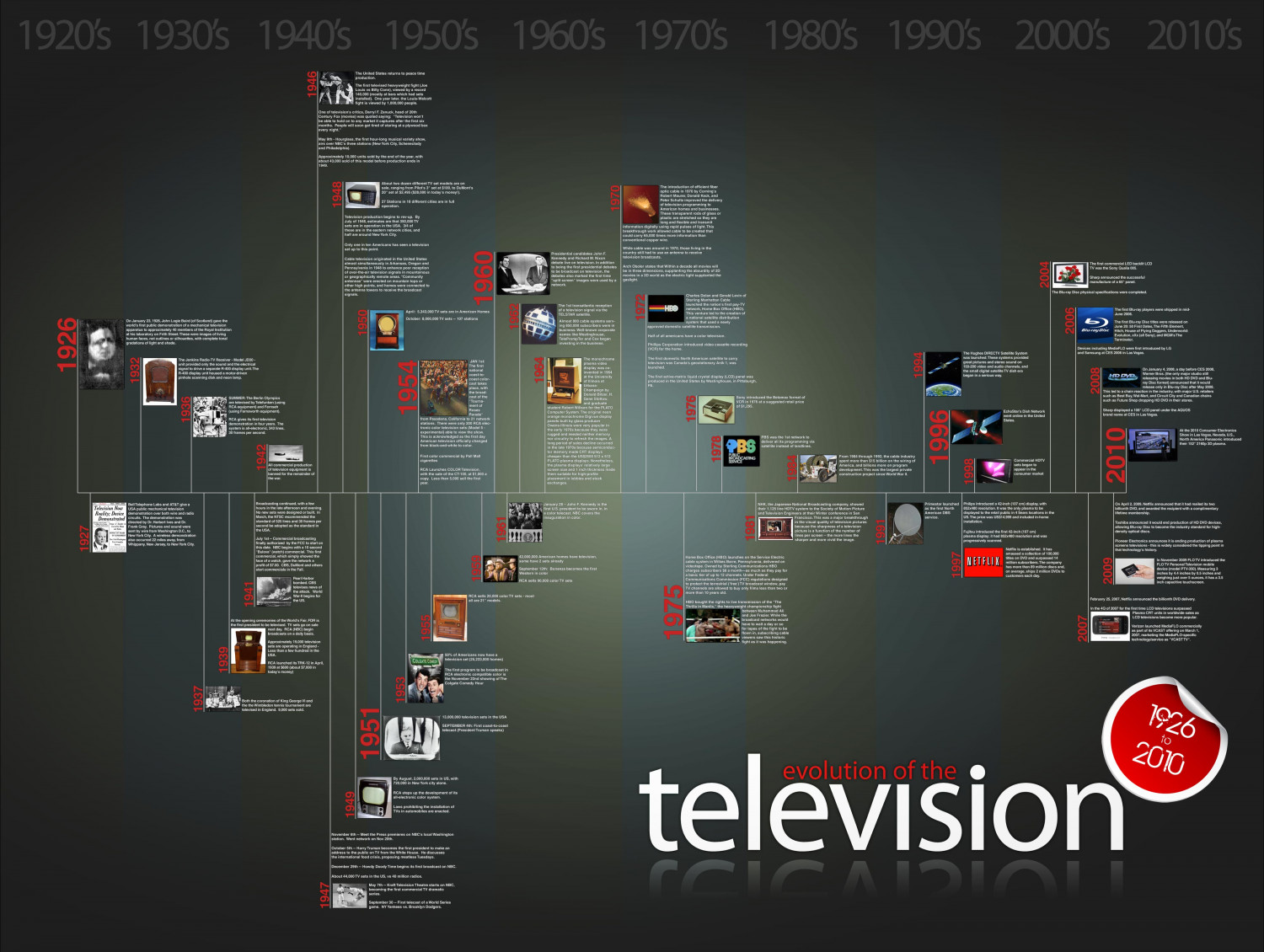 Evolution of the Television 1926 to 2010 Infographic