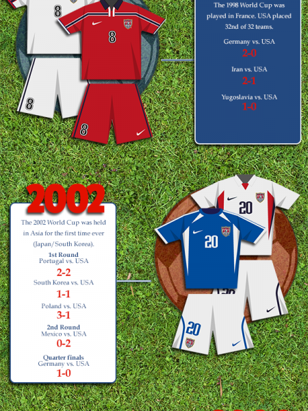 Evolution of the USA World Cup Kit Infographic