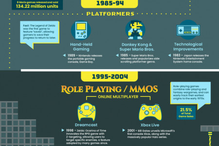 Evolution of Video Game Genres Infographic