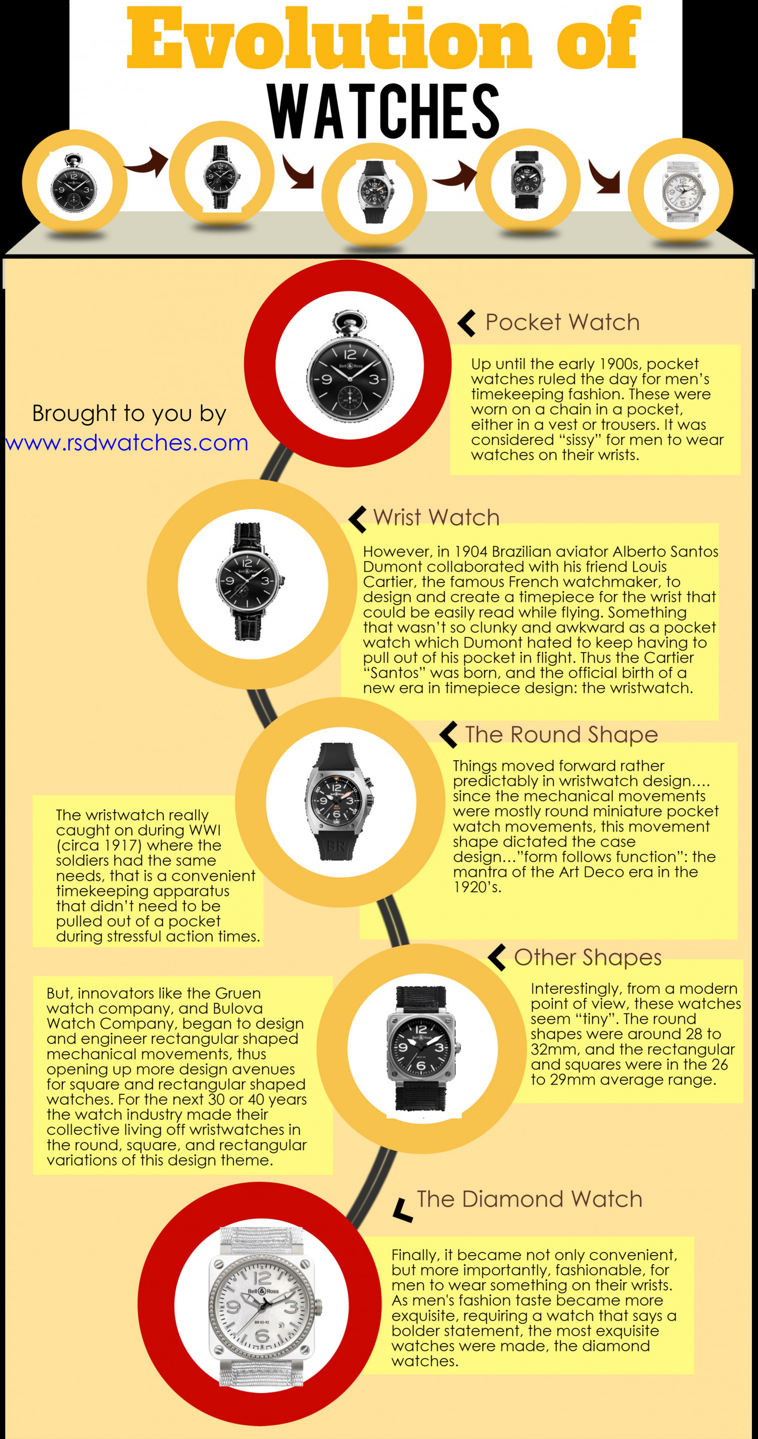Evolution of Watches Infographic