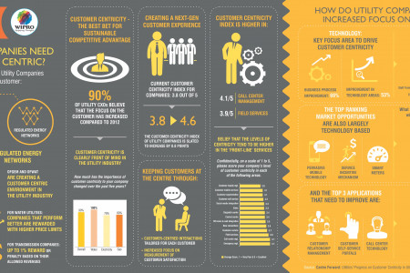 Utilities' Progress Towards Customer Centricity Infographic