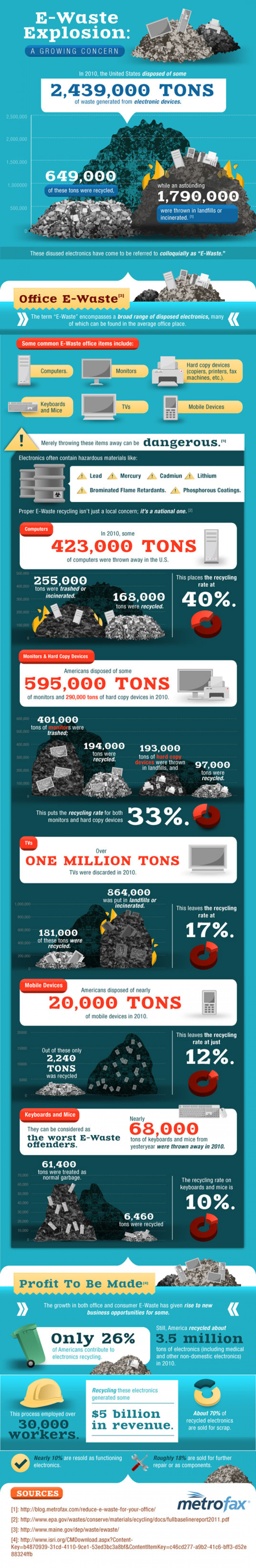 E-Waste Explostion: A Growing Concern Infographic