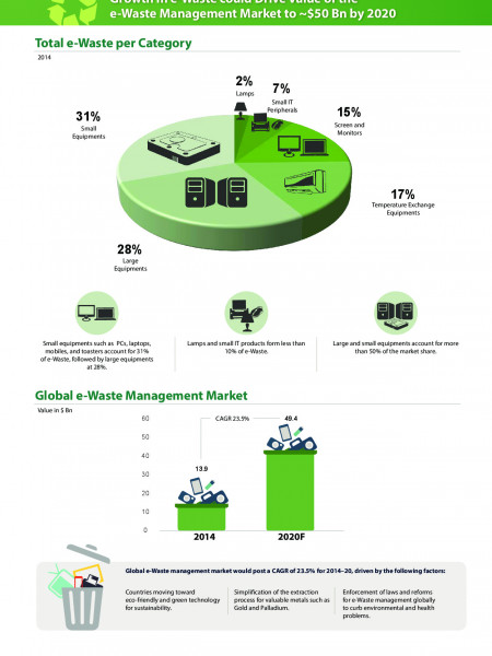e-Waste Generation and Management - Global Market Outlook Infographic
