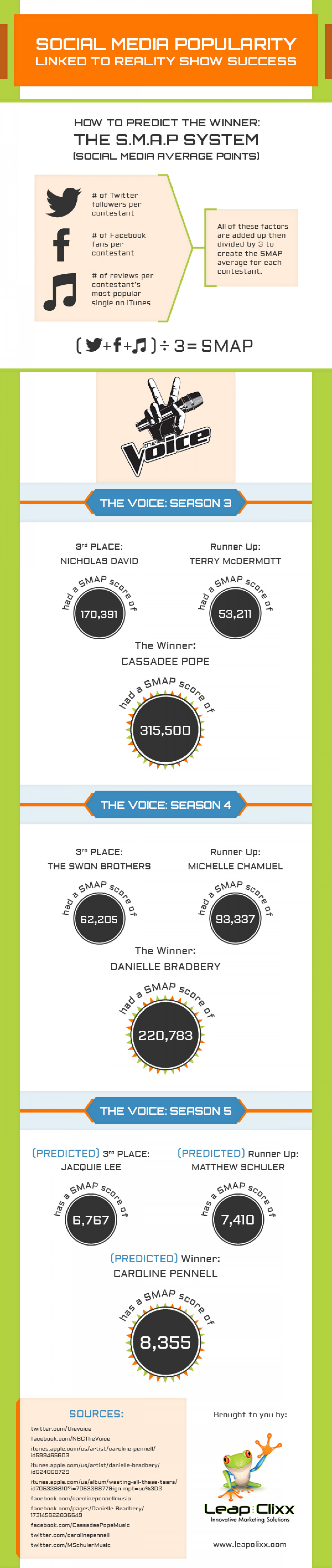 """Example BuzzGraphic: Can Social Media Predict The Winner Of """"The Voice""""? Infographic"""