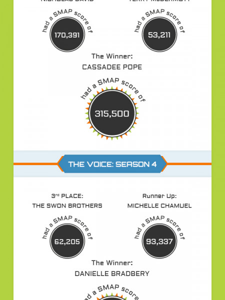 "Example BuzzGraphic: Can Social Media Predict The Winner Of ""The Voice""? Infographic"
